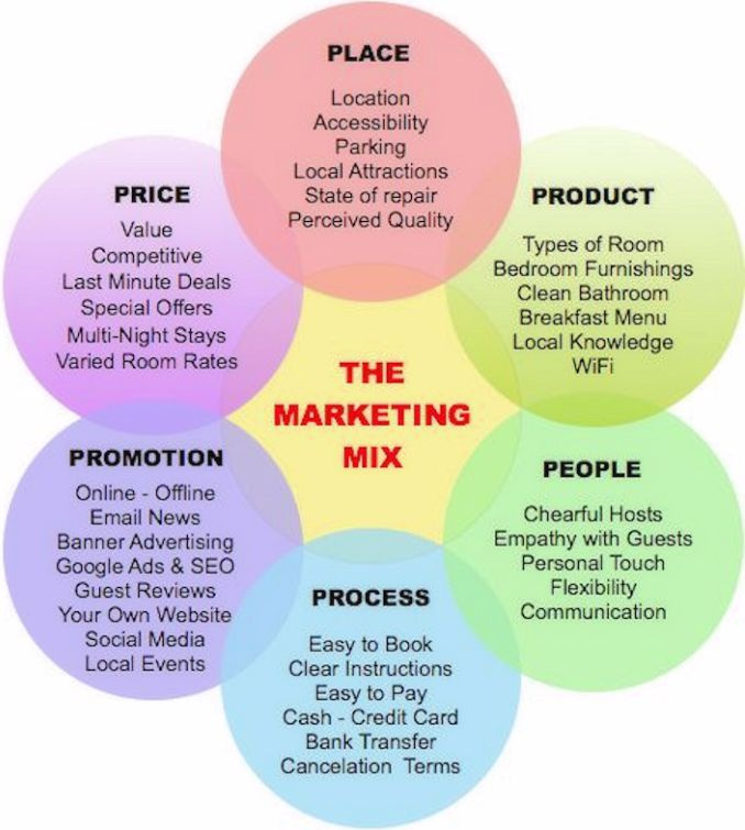 The marketing mix easiliy explained