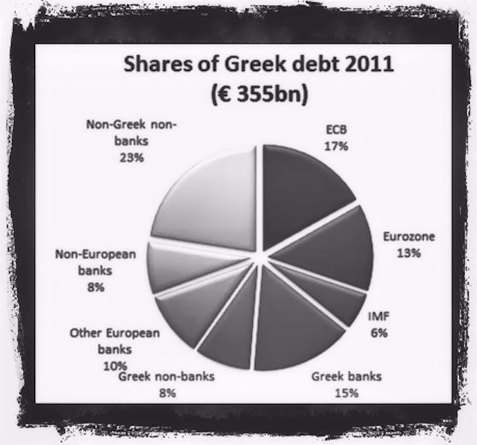 The Greek debt global situation