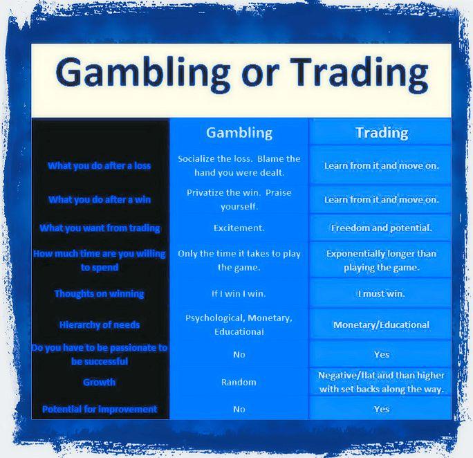 Trading versus Gambling
