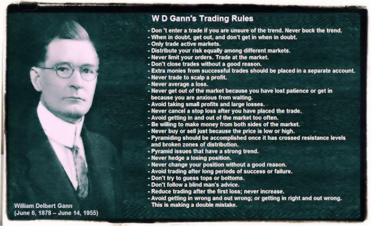 W. Delbert Gann Trading Rules