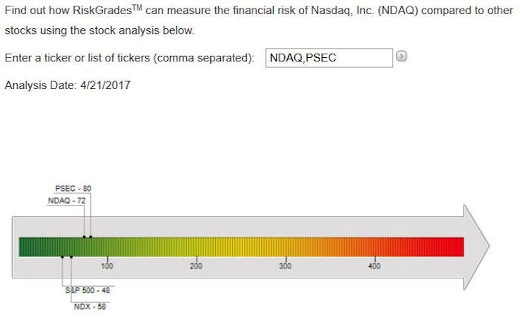 Psec Nasdaq Stock Risk Assessment