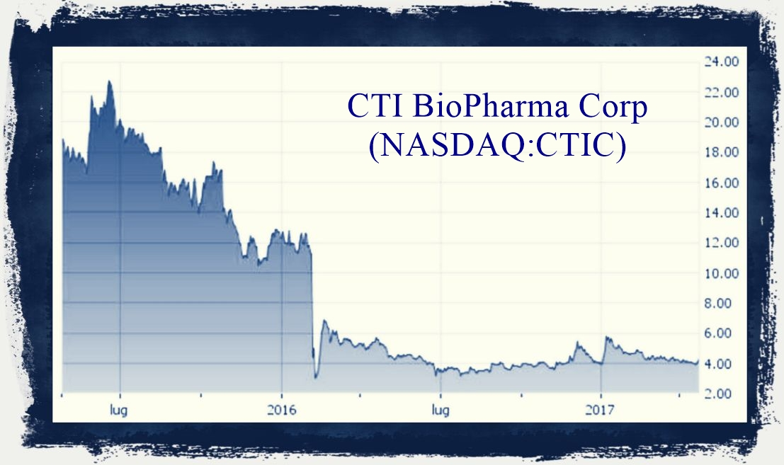 CTI BioPharma Interest Update
