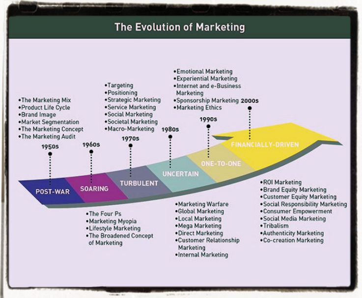 The evolution of marketing in our societies