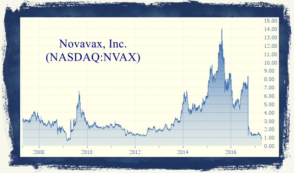 Novavax historical chart prices