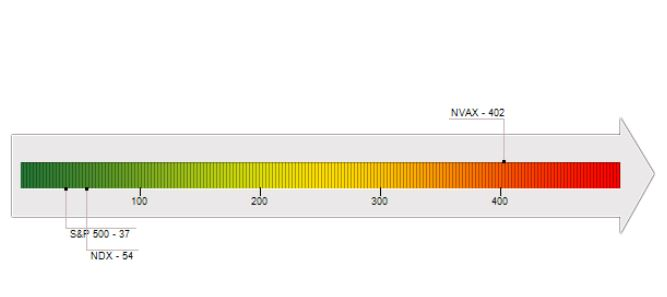 Nvax Nasdaq Stock Risk Assessment