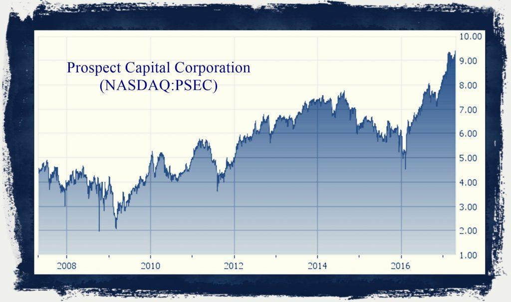 Psec historical price chart