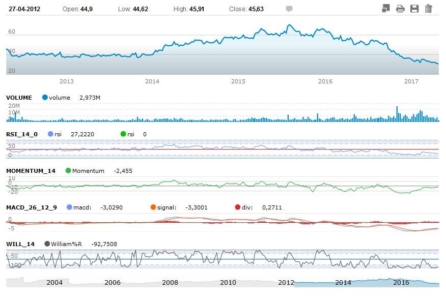 Teva 5 years historical graph with analysis