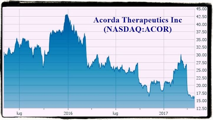 Acor 2 years historical price graph