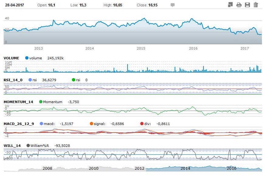 Acor 5 years price graph with technical indicators