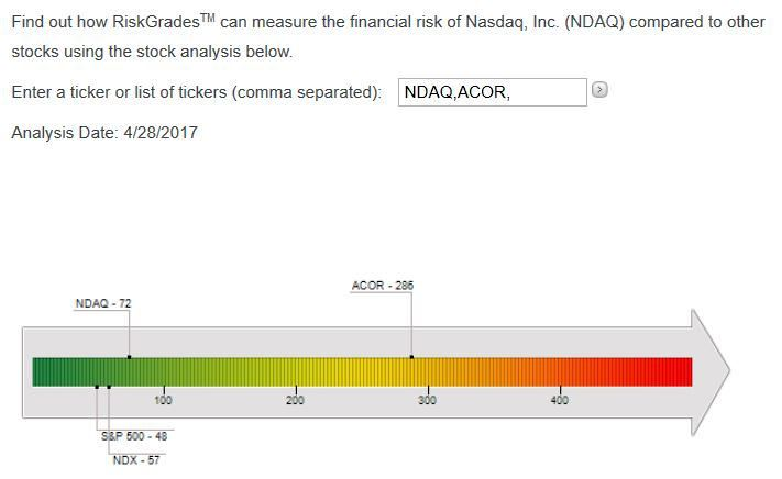 Acor stock Nasdaq risk assessment