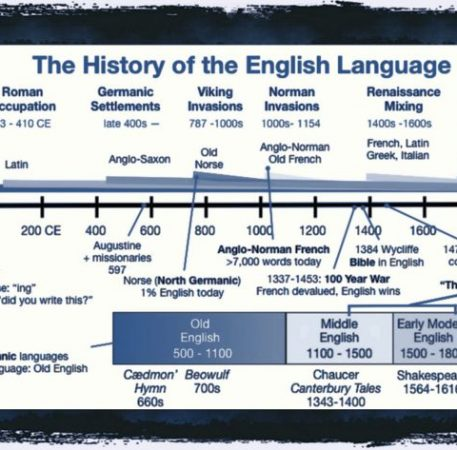 Short History of English