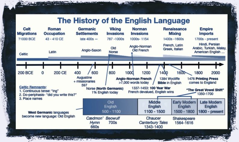 A very short history of English