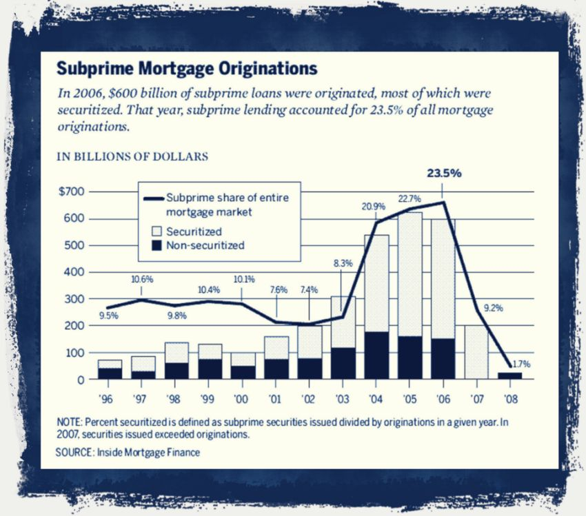Subprime mortgage originations 1996-2008
