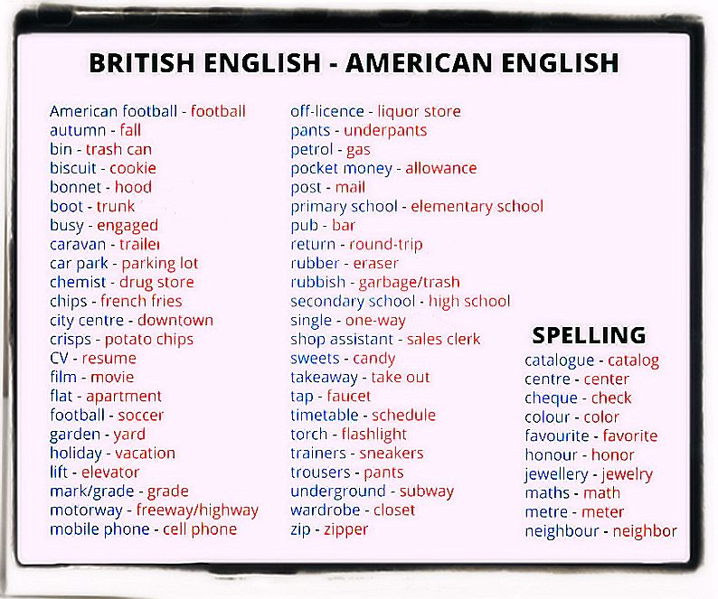 American and English Words variations