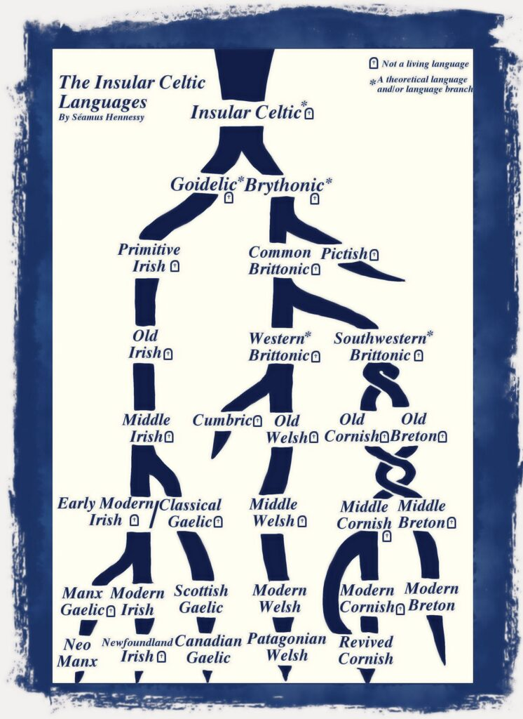 Celtic Irish language
