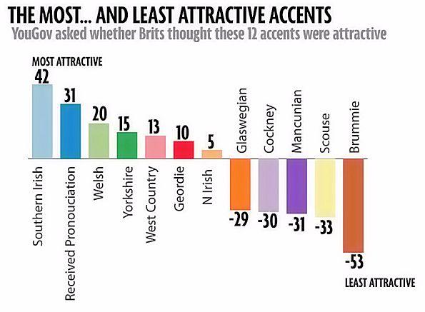Variations of British accent