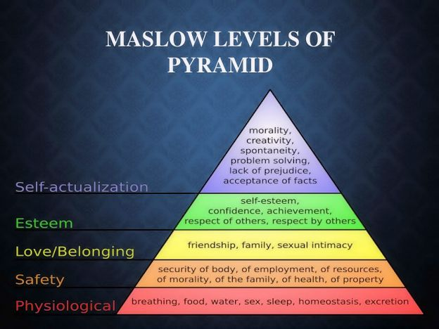 Self-actualization by Maslow